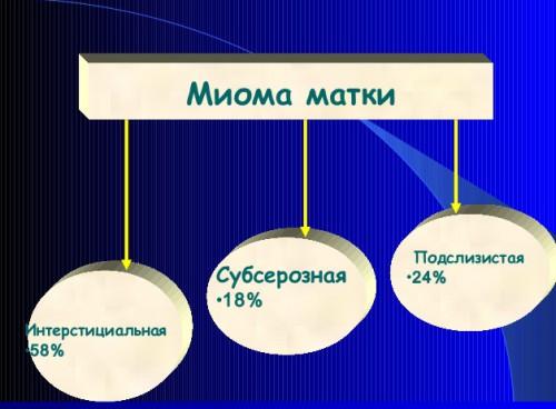 Статистика миом